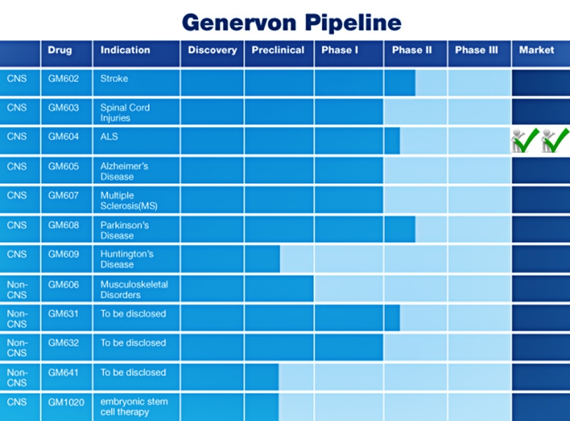 pipelinechart